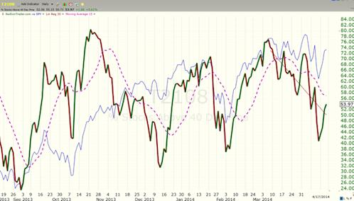 image thumb114 The Wolves on Wall Street taking us higher: $ES F 1854