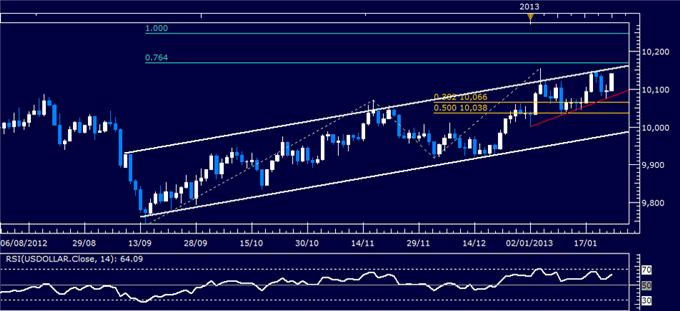 Forex_Analysis_US_Dollar_Rebounds_as_SP_500_Chart_Warns_of_Reversal_body_Picture_4.png, Forex Analysis: US Dollar Rebounds as S&P 500 Chart Warns of Reversal