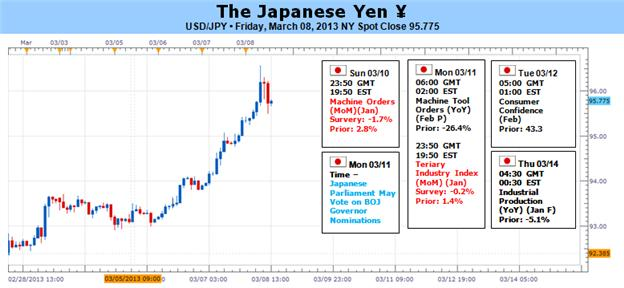 Professional_Speculators_Happy_to_Sell_Japanese_Yen_body_Picture_1.png, Professional Speculators Happy to Sell Japanese Yen