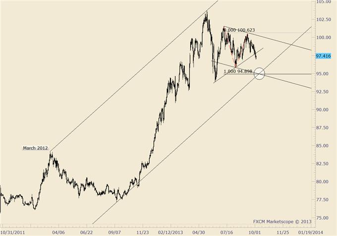 British_Pound_Reverses_body_usdjpy.png, GBP/USD Reverses from Major Market Level; Know these Levels Now