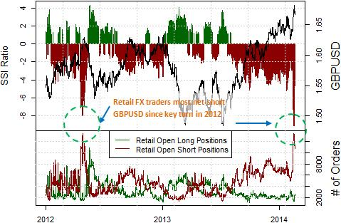 forex_British_Pound_forecast_versus_US_Dollar_trading_body_Picture_7.png, British Pound at Important Risk of Correction - When Might we Sell?