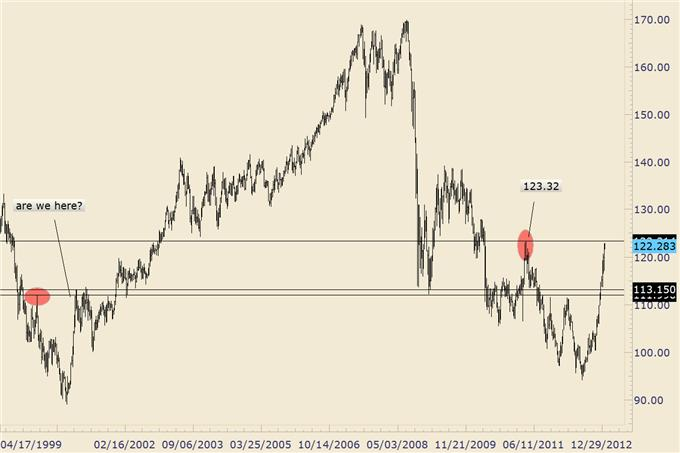 FOREX_Trading_GBPUSD_at_4_Year_Trendline_AUDUSD_Cracks_2013_Low__body_eurjpy.png, FOREX Trading: GBP/USD at 4 Year Trendline, AUD/USD Breaks Support Line