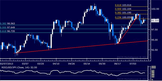 dailyclassics_usd-jpy_body_Picture_2.png, USD/JPY Technical Analysis: 100.00 Retested as Resistance
