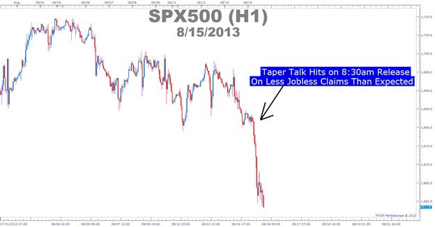 Playing_the_Taper_in_FX_body_Picture_4.png, What the Potential Fed Taper Means To Stocks & Forex