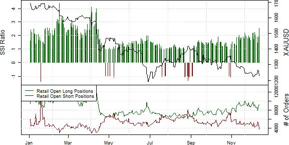 ssi_gold_body_Picture_15.png, Gold Prices Poised to Fall Even Further