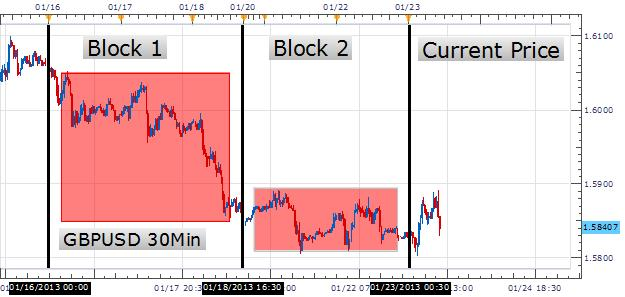 Learn_Forex_The_Building_Blocks_of_Scalping_Analysis_body_Picture_1.png, Learn Forex: The Building Blocks of Scalping Analysis