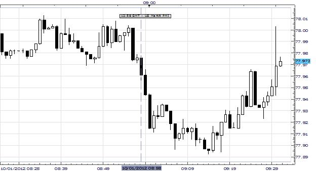 USDJPY_Falls_After_US_Markit_PMI_Slides_To_Three-Year_Low_in_September_body_Picture_2.png, USDJPY Falls After US Markit PMI Slides To Three-Year Low in September