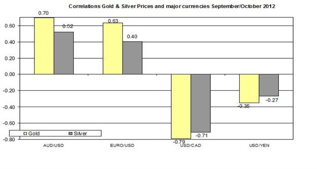 Guest_Commentary_Gold_Silver_Daily_Outlook_October_3_2012_body_Correlation__October.png, Guest Commentary: Gold & Silver Daily Outlook 10.03.2012