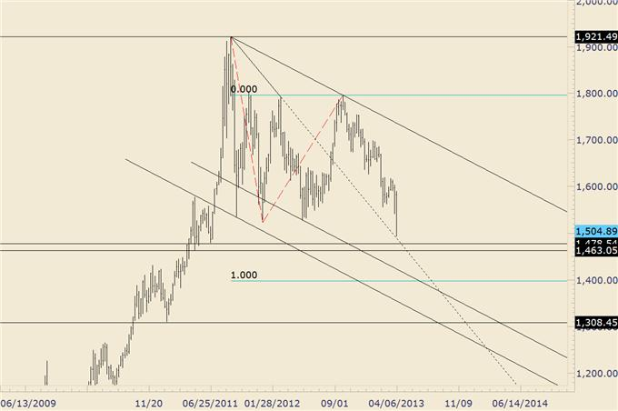 EURUSD_Possibly_Repeating_2010-2011_Trading_Pattern_body_gold.png, EURUSD Possibly Repeating 2010-2011 Trading Pattern