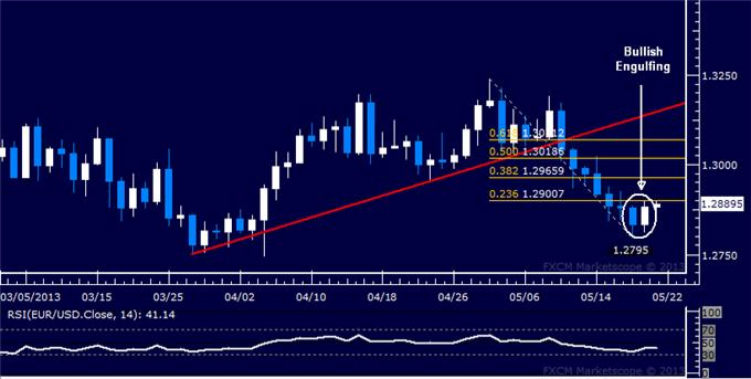 Forex_EURUSD_Technical_Analysis_05.21.2013_body_Picture_5.png, EUR/USD Technical Analysis 05.21.2013