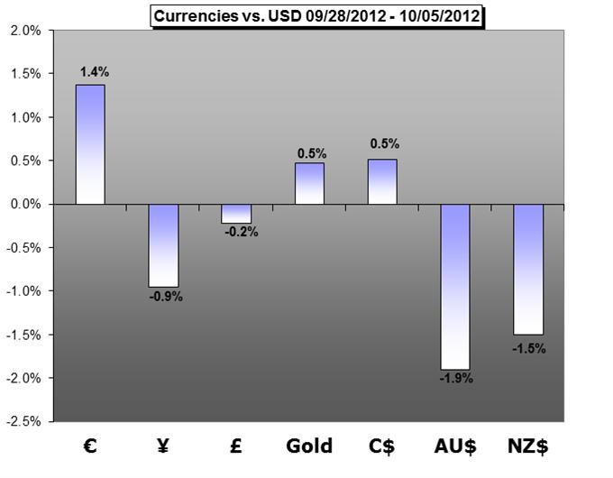 Forex_Trading_Weekly_Forecast-10.06.2012_body_Graph.png, Forex Trading Weekly Forecast - 10.08.2012