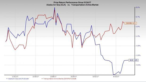 Alaska Air Group (ALK) Beats on Q1 Earnings, Misses Sales