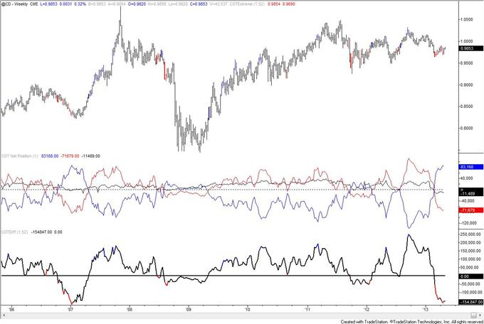 Gold_COT_Index_is_Extreme_but_Speculators_are_Still_Net_Long_body_cad.png, Gold COT Index is Extreme but Speculators are Still Net Long