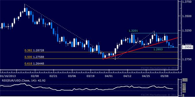 Forex_EURUSD_Technical_Analysis_05.14.2013_body_Picture_5.png, EUR/USD Technical Analysis 05.14.2013