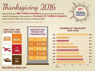 AAA: More than 1.5M in Michigan to travel for Thanksgiving