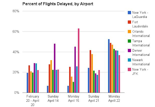 flight delays by airport chart faa sequester furloughs