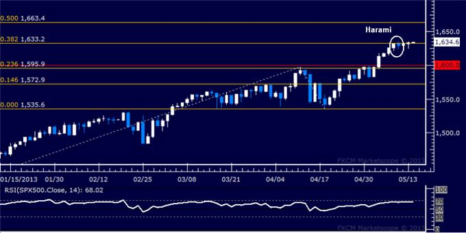Forex_US_Dollar_Finds_Resistance_SP_500_Continues_to_Tread_Water_body_Picture_6.png, US Dollar Finds Resistance, S&P 500 Continues to Tread Water