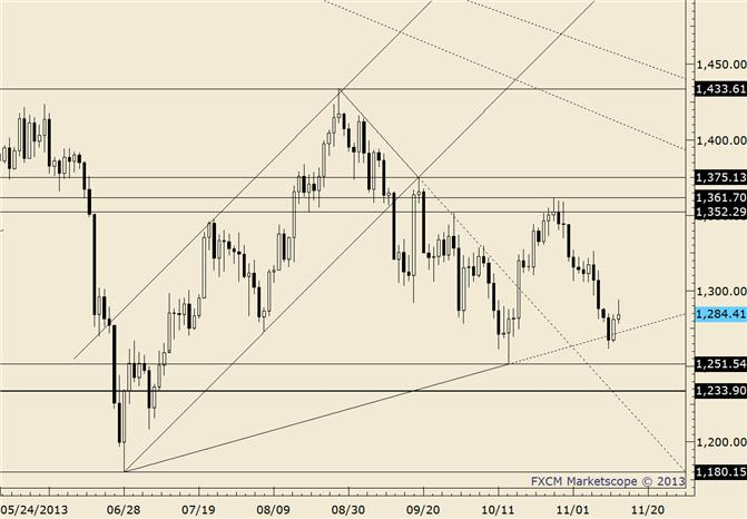 eliottWaves_gold_body_gold.png, Gold 1459 is Now Resistance