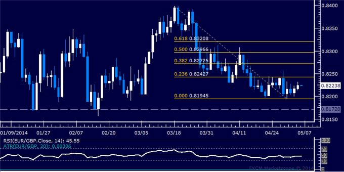 dailyclassics_eur-chf_body_Picture_11.png, Forex: EUR/GBP Technical Analysis – Support Above 0.82 Eyed