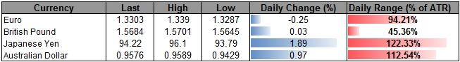 Forex_USD_Continues_to_Search_for_Higher_Low_Ahead_of_FOMC_Meeting_body_ScreenShot050.png, USD Continues to Search for Higher Low Ahead of FOMC Meeting