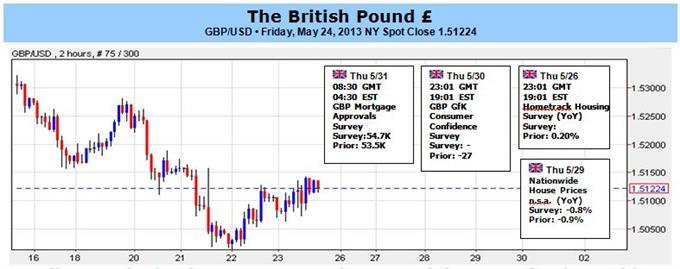 Sterling_Stumbles_as_Disinflation_Accelerates_Light_Week_Ahead_body_GBP.jpg, Sterling Stumbles as Disinflation Accelerates; Light Week Ahead