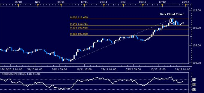 Forex_Analysis_EURJPY_Classic_Technical_Report_12.24.2012_body_Picture_1.png, Forex Analysis: EUR/JPY Classic Technical Report 12.24.2012