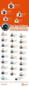 Eyefi Announces Top 30 Most Socially Influential Photographers