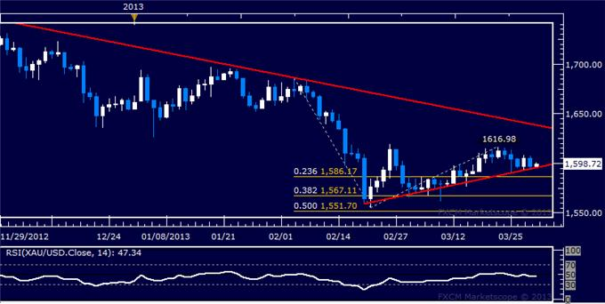 Forex_US_Dollar_Stalling_at_Resistance_SP_500_at_Risk_of_Downturn_body_Picture_7.png, US Dollar Stalling at Resistance, S&P 500 at Risk of Downturn