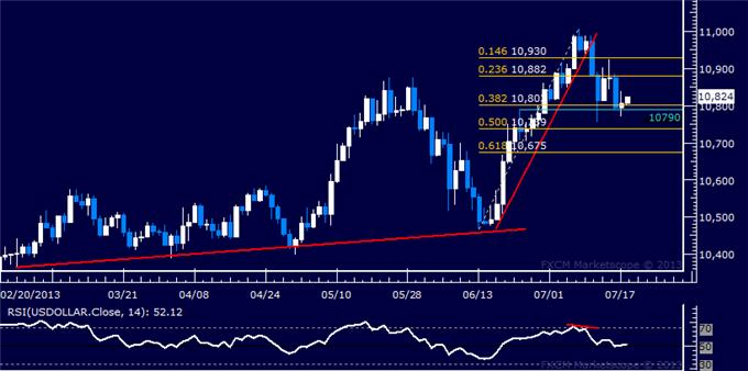 Forex_US_Dollar_Stalls_at_Chart_Support_SP_500_Probing_Lower_body_Picture_5.png, US Dollar Stalls at Chart Support, S&P 500 Probing Lower
