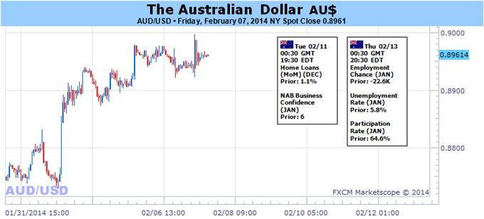 Australian_Dollar_Looks_to_Yellen_Testimony_for_Direction_Cues_body_audusd.png, Australian Dollar Looks to Yellen Testimony for Direction Cues
