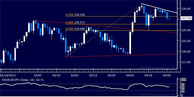 Forex_EURJPY_Technical_Analysis_04.29.2013_body_Picture_5.png, EUR/JPY Technical Analysis 04.29.2013