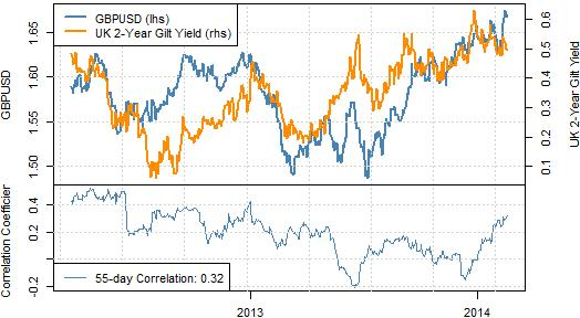 forex_British_Pound_forecast_versus_US_Dollar_trading_body_Picture_5.png, British Pound at Important Risk of Correction - When Might we Sell?