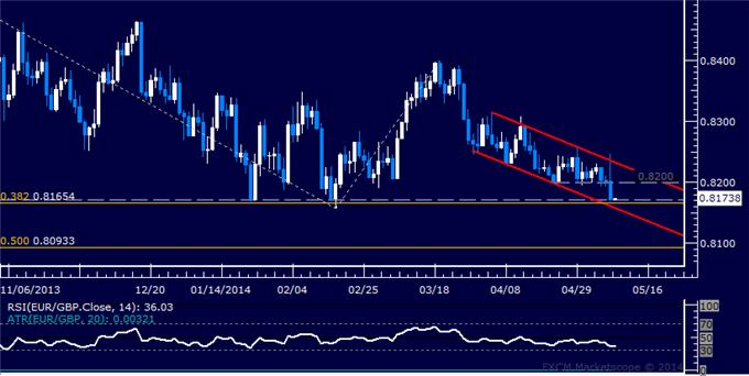 EUR/GBP Technical Analysis – Euro Sinks to 3-Month Low