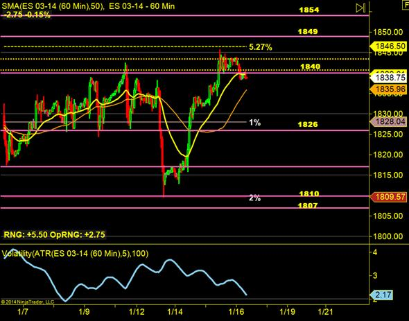 image thumb113 The Wolves on Wall Street taking us higher: $ES F 1854