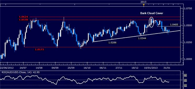 Forex_AUDUSD_Technical_Analysis_02.04.2013_body_Picture_1.png, AUD/USD Technical Analysis 02.04.2013