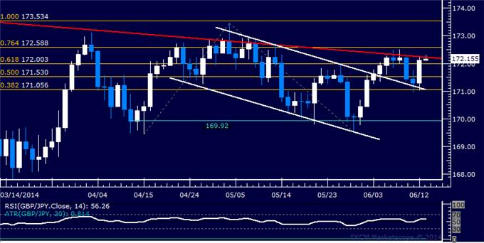 GBP/JPY Technical Analysis – Six-Month Resistance Tested