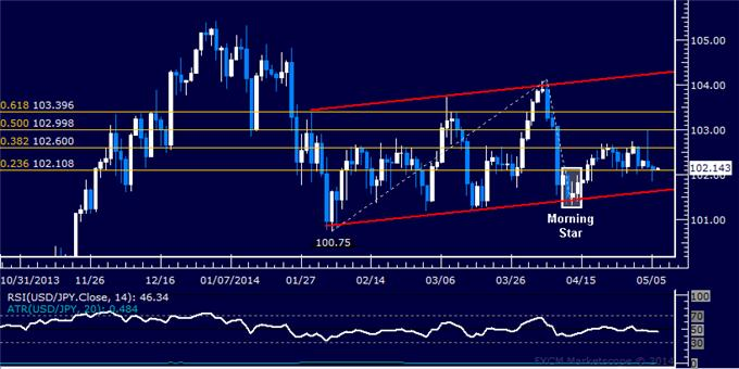dailyclassics_usd-jpy_body_Picture_11.png, Forex: USD/JPY Technical Analysis – Long Trade Setup Sought