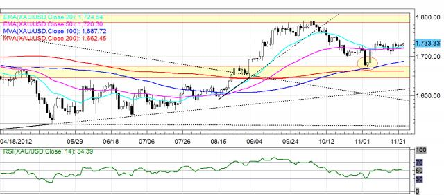 Gold Daily FX