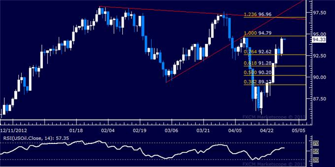 Forex_US_Dollar_Meets_Support_as_SP_500_Nears_Record_High_Anew_body_Picture_8.png, US Dollar Meets Support as S&P 500 Nears Record High Anew