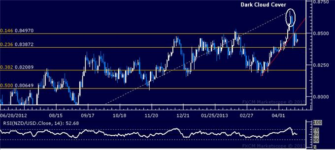 Forex_NZDUSD_Technical_Analysis_04.18.2013_body_Picture_5.png, NZD/USD Technical Analysis 04.18.2013