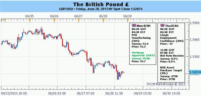 British_Pounds_Prospects_Damaged_by_GDP_Revision_BoE_on_Hold_this_Week_body_Picture_5.png, British Pound's Prospects Damaged by GDP Revision; BoE on Hold this Week