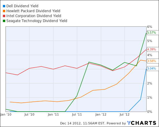 DELL Dividend Yield Chart