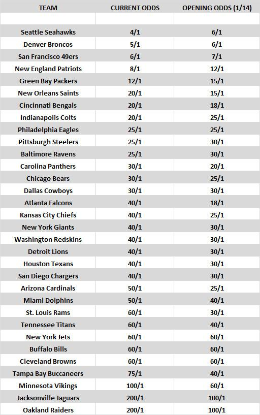 Updated Super Bowl odds