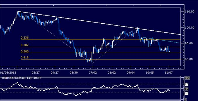 Forex_Analysis_US_Dollar_Hovers_at_Support_as_SP_500_Crumbles_body_Picture_8.png, Forex Analysis: US Dollar Hovers at Support as S&P 500 Crumbles