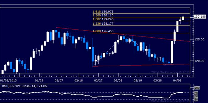 Forex_EURJPY_Technical_Analysis_04.10.2013_body_Picture_5.png, EUR/JPY Technical Analysis 04.10.2013