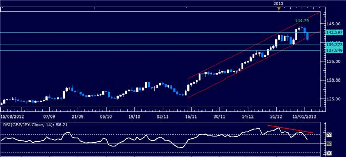 Forex_Analysis_GBPJPY_Classic_Technical_Report_01.16.2013_body_Picture_1.png, Forex Analysis: GBP/JPY Classic Technical Report 01.16.2013