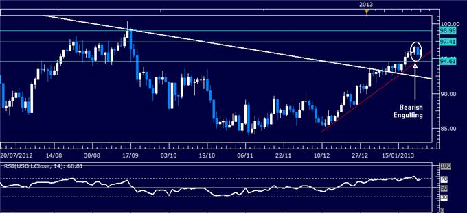 Forex_Analysis_US_Dollar_Rebounds_as_SP_500_Chart_Warns_of_Reversal_body_Picture_1.png, Forex Analysis: US Dollar Rebounds as S&P 500 Chart Warns of Reversal