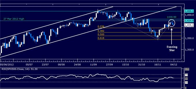 Forex_Analysis_Dollar_Breaks_Down_But_SP_500_Drop_May_Cap_Weakness_body_Picture_3.png, Forex Analysis: Dollar Breaks Down But S&P 500 Drop May Cap Weakness