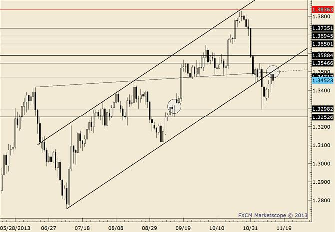 eliottWaves_eur-usd_body_eurusd.png, EUR/USD Support Expected at 1.2934/67