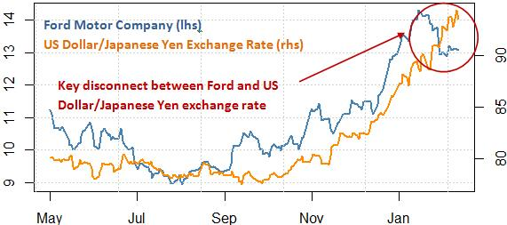 ford_and_toyota_stock_and_the_japanese_yen_body_Picture_8.png, Own Ford or Toyota Stock? Protect Your Portfolio With This Tool